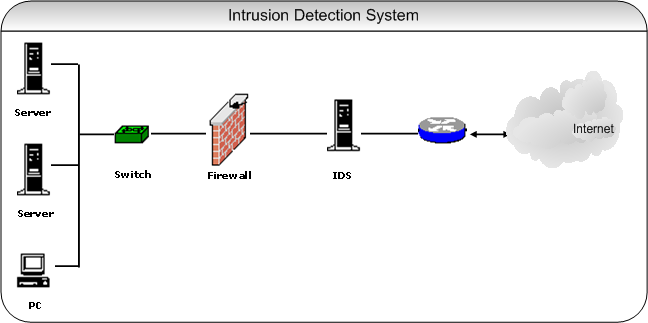 Phd thesis on intrusion detection system