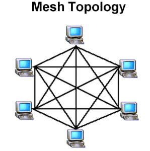 advantage of star topology In star topology, every host is connected to a central hub a star network is an implementation of a spoke–hub distribution paradigm in computer networks  the hub and hosts, and the transmission lines between them, form a graph with the topology of a star.