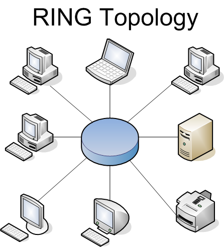 network troubleshooting and resource site for school it staff    ring topology